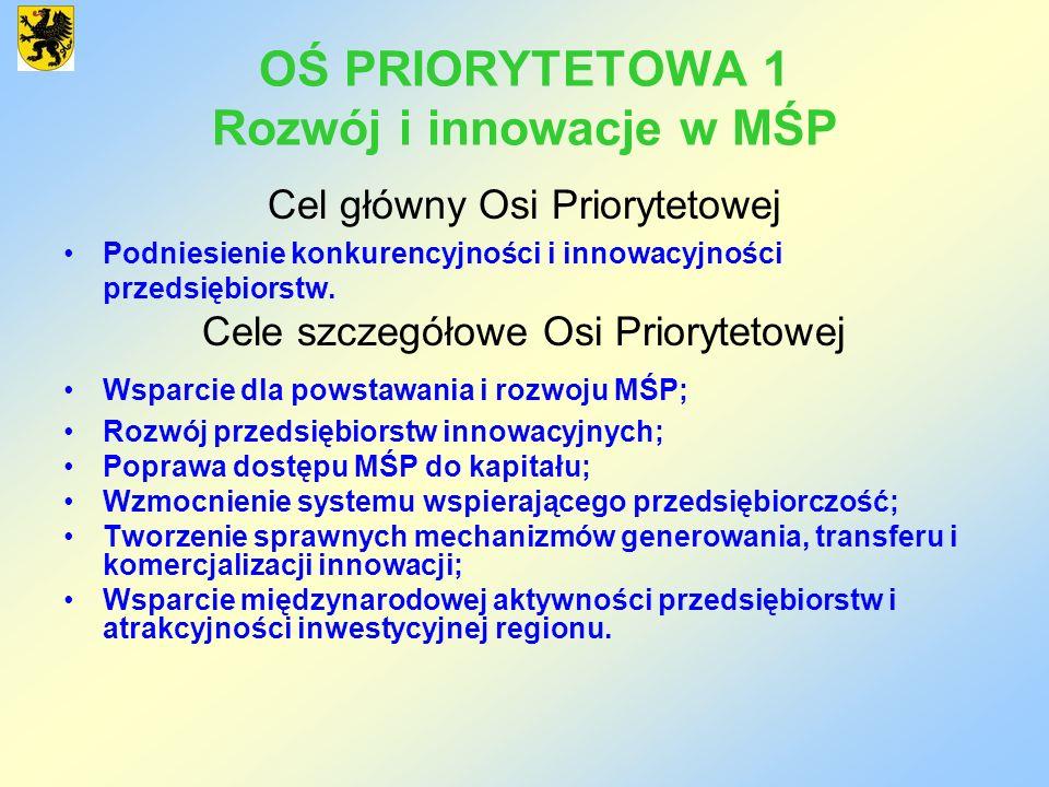 OŚ PRIORYTETOWA 1 Rozwój i innowacje w MŚP Cel główny Osi Priorytetowej Podniesienie konkurencyjności i innowacyjności przedsiębiorstw. Cele szczegóło