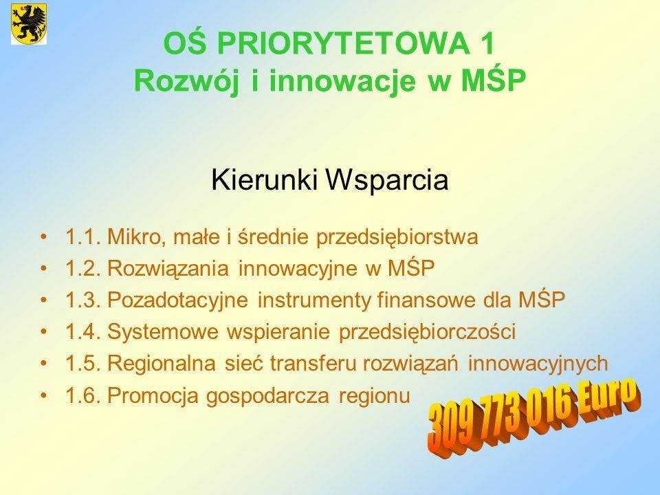 OŚ PRIORYTETOWA 1 Rozwój i innowacje w MŚP Kierunki Wsparcia 1.1. Mikro, małe i średnie przedsiębiorstwa 1.2. Rozwiązania innowacyjne w MŚP 1.3. Pozad
