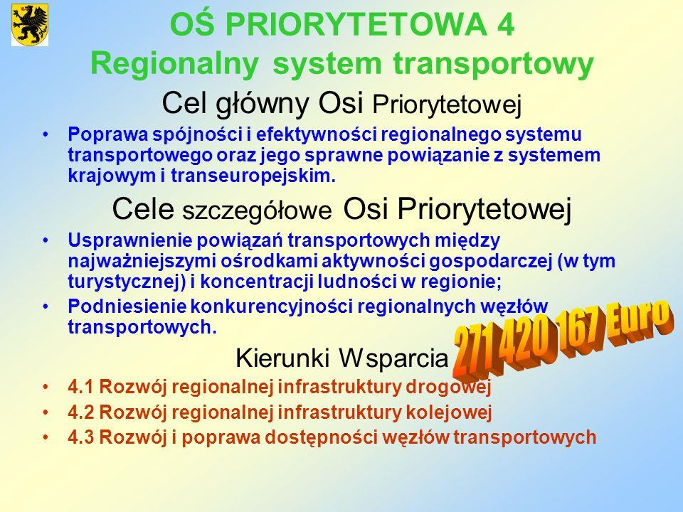OŚ PRIORYTETOWA 4 Regionalny system transportowy Cel główny Osi Priorytetowej Poprawa spójności i efektywności regionalnego systemu transportowego ora