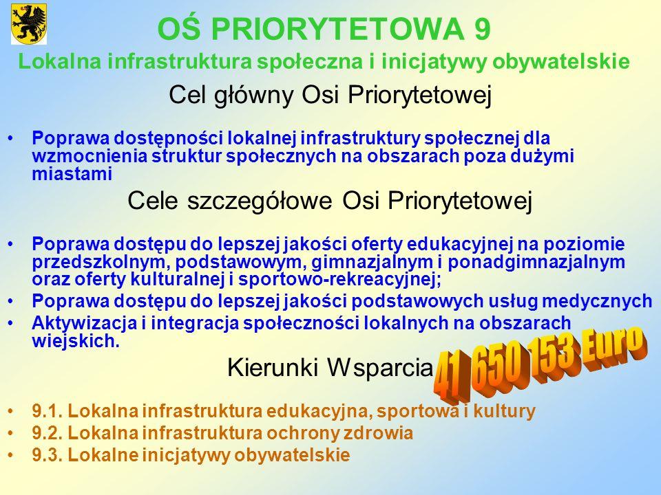 OŚ PRIORYTETOWA 9 Lokalna infrastruktura społeczna i inicjatywy obywatelskie Cel główny Osi Priorytetowej Poprawa dostępności lokalnej infrastruktury