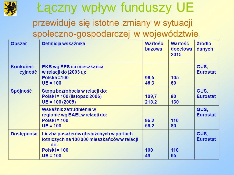 Łączny wpływ funduszy UE przewiduje się istotne zmiany w sytuacji społeczno-gospodarczej w województwie, ObszarDefinicja wskaźnikaWartość bazowa Warto
