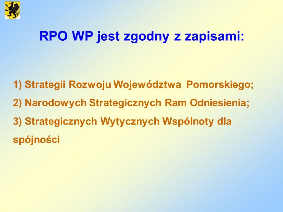 RPO WP jest zgodny z zapisami: 1) Strategii Rozwoju Województwa Pomorskiego; 2) Narodowych Strategicznych Ram Odniesienia; 3) Strategicznych Wytycznyc