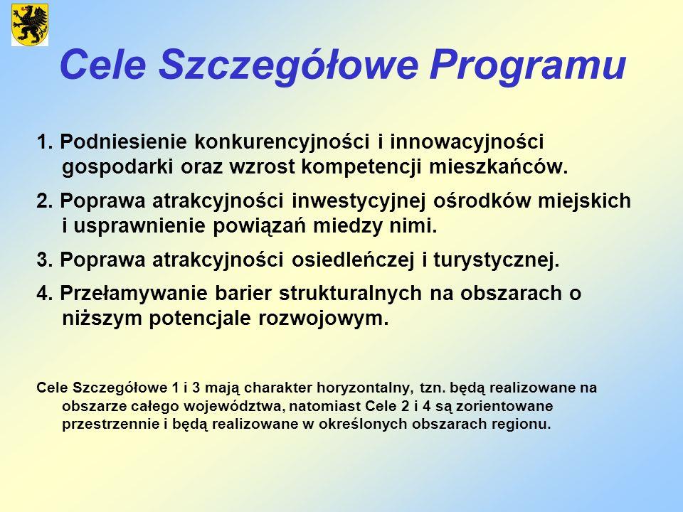Cele Szczegółowe Programu 1. Podniesienie konkurencyjności i innowacyjności gospodarki oraz wzrost kompetencji mieszkańców. 2. Poprawa atrakcyjności i