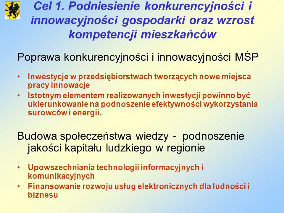 Cel 1. Podniesienie konkurencyjności i innowacyjności gospodarki oraz wzrost kompetencji mieszkańców Poprawa konkurencyjności i innowacyjności MŚP Inw