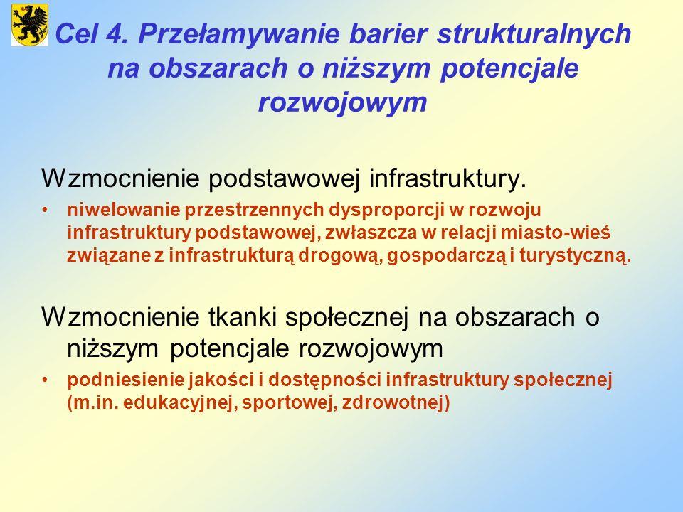Cel 4. Przełamywanie barier strukturalnych na obszarach o niższym potencjale rozwojowym Wzmocnienie podstawowej infrastruktury. niwelowanie przestrzen