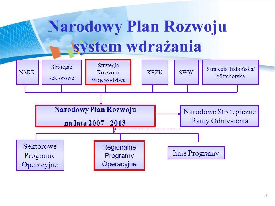 3 NSRR Strategie sektorowe Strategia Rozwoju Województwa KPZKSWW Strategia lizbońska/ götteborska Narodowy Plan Rozwoju na lata 2007 - 2013 Sektorowe Programy Operacyjne Regionalne Programy Operacyjne Inne Programy Narodowe Strategiczne Ramy Odniesienia Narodowy Plan Rozwoju system wdrażania