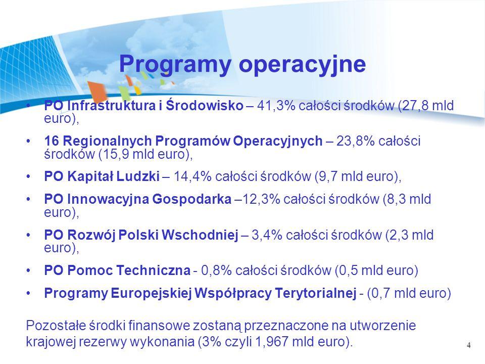4 Programy operacyjne PO Infrastruktura i Środowisko – 41,3% całości środków (27,8 mld euro), 16 Regionalnych Programów Operacyjnych – 23,8% całości środków (15,9 mld euro), PO Kapitał Ludzki – 14,4% całości środków (9,7 mld euro), PO Innowacyjna Gospodarka –12,3% całości środków (8,3 mld euro), PO Rozwój Polski Wschodniej – 3,4% całości środków (2,3 mld euro), PO Pomoc Techniczna - 0,8% całości środków (0,5 mld euro) Programy Europejskiej Współpracy Terytorialnej - (0,7 mld euro) Pozostałe środki finansowe zostaną przeznaczone na utworzenie krajowej rezerwy wykonania (3% czyli 1,967 mld euro).
