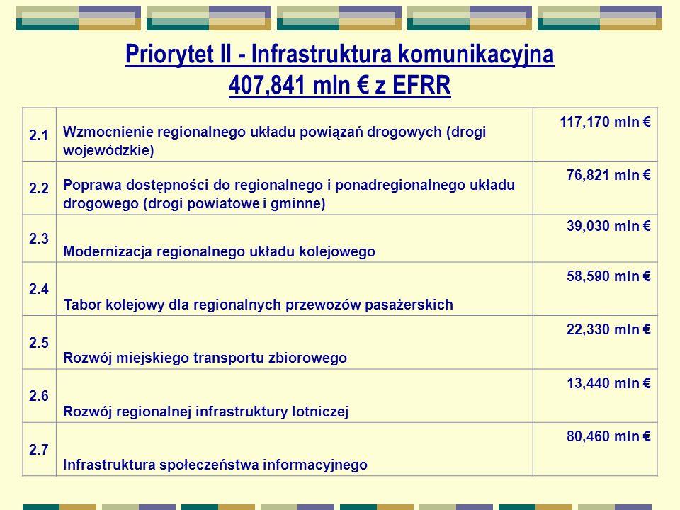 Priorytet II - Infrastruktura komunikacyjna 407,841 mln z EFRR 2.1 Wzmocnienie regionalnego układu powiązań drogowych (drogi wojewódzkie) 117,170 mln 2.2 Poprawa dostępności do regionalnego i ponadregionalnego układu drogowego (drogi powiatowe i gminne) 76,821 mln 2.3 Modernizacja regionalnego układu kolejowego 39,030 mln 2.4 Tabor kolejowy dla regionalnych przewozów pasażerskich 58,590 mln 2.5 Rozwój miejskiego transportu zbiorowego 22,330 mln 2.6 Rozwój regionalnej infrastruktury lotniczej 13,440 mln 2.7 Infrastruktura społeczeństwa informacyjnego 80,460 mln