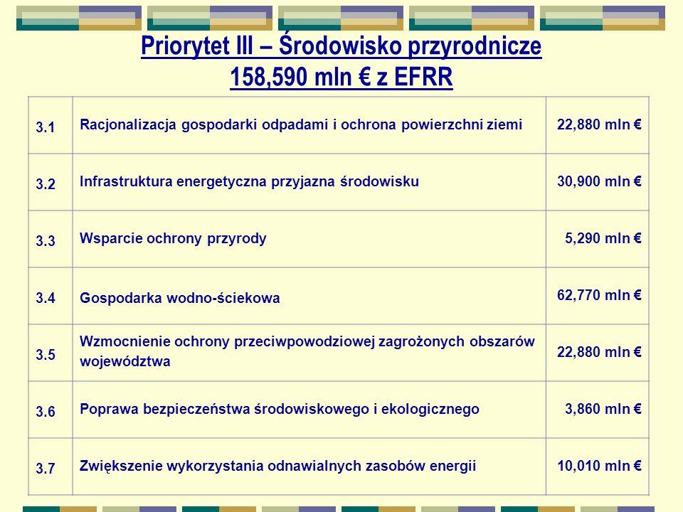 Priorytet III – Środowisko przyrodnicze 158,590 mln z EFRR 3.1 Racjonalizacja gospodarki odpadami i ochrona powierzchni ziemi22,880 mln 3.2 Infrastruktura energetyczna przyjazna środowisku30,900 mln 3.3 Wsparcie ochrony przyrody5,290 mln 3.4Gospodarka wodno-ściekowa 62,770 mln 3.5 Wzmocnienie ochrony przeciwpowodziowej zagrożonych obszarów województwa 22,880 mln 3.6 Poprawa bezpieczeństwa środowiskowego i ekologicznego3,860 mln 3.7Zwiększenie wykorzystania odnawialnych zasobów energii10,010 mln