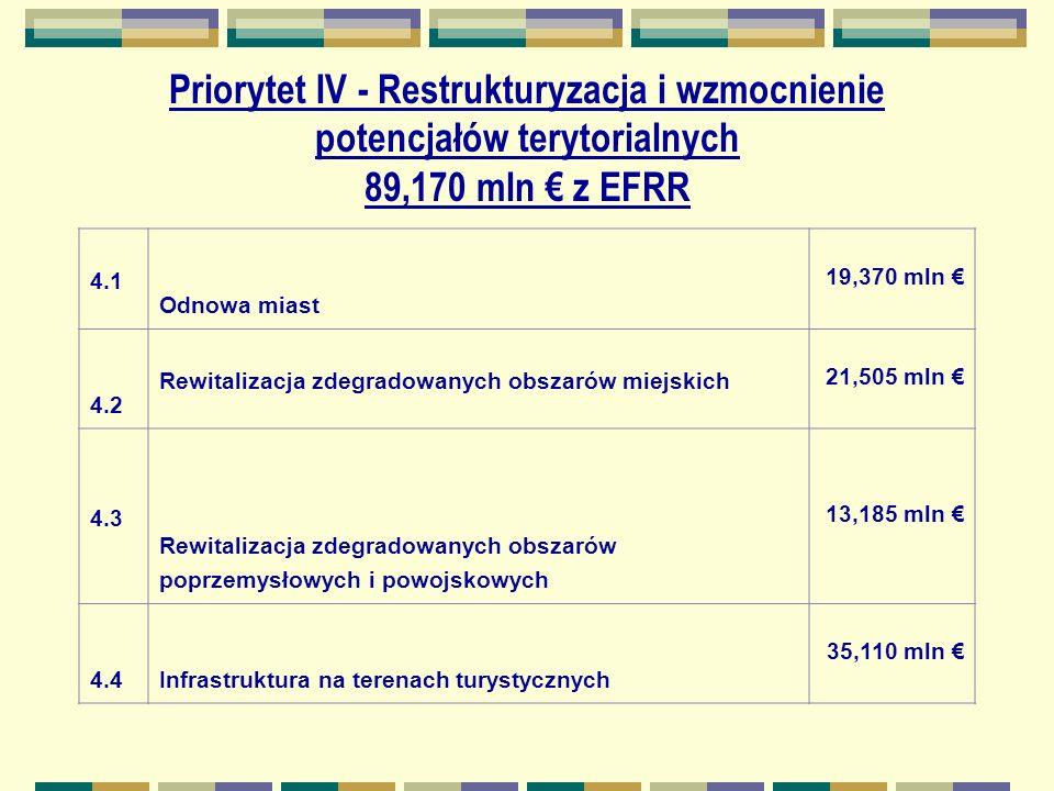 Priorytet IV - Restrukturyzacja i wzmocnienie potencjałów terytorialnych 89,170 mln z EFRR 4.1 Odnowa miast 19,370 mln 4.2 Rewitalizacja zdegradowanych obszarów miejskich 21,505 mln 4.3 Rewitalizacja zdegradowanych obszarów poprzemysłowych i powojskowych 13,185 mln 4.4Infrastruktura na terenach turystycznych 35,110 mln