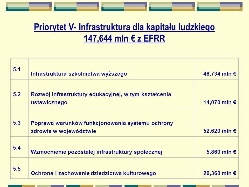 Priorytet V- Infrastruktura dla kapitału ludzkiego 147,644 mln z EFRR 5.1 Infrastruktura szkolnictwa wyższego48,734 mln 5.2 Rozwój infrastruktury edukacyjnej, w tym kształcenia ustawicznego14,070 mln 5.3 Poprawa warunków funkcjonowania systemu ochrony zdrowia w województwie52,620 mln 5.4 Wzmocnienie pozostałej infrastruktury społecznej5,860 mln 5.5 Ochrona i zachowanie dziedzictwa kulturowego26,360 mln