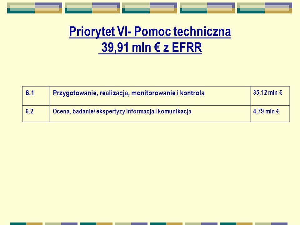 Priorytet VI- Pomoc techniczna 39,91 mln z EFRR 6.1Przygotowanie, realizacja, monitorowanie i kontrola 35,12 mln 6.2Ocena, badanie/ ekspertyzy informacja i komunikacja4,79 mln