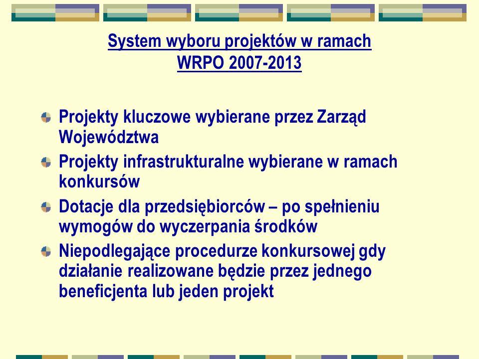 System wyboru projektów w ramach WRPO 2007-2013 Projekty kluczowe wybierane przez Zarząd Województwa Projekty infrastrukturalne wybierane w ramach konkursów Dotacje dla przedsiębiorców – po spełnieniu wymogów do wyczerpania środków Niepodlegające procedurze konkursowej gdy działanie realizowane będzie przez jednego beneficjenta lub jeden projekt