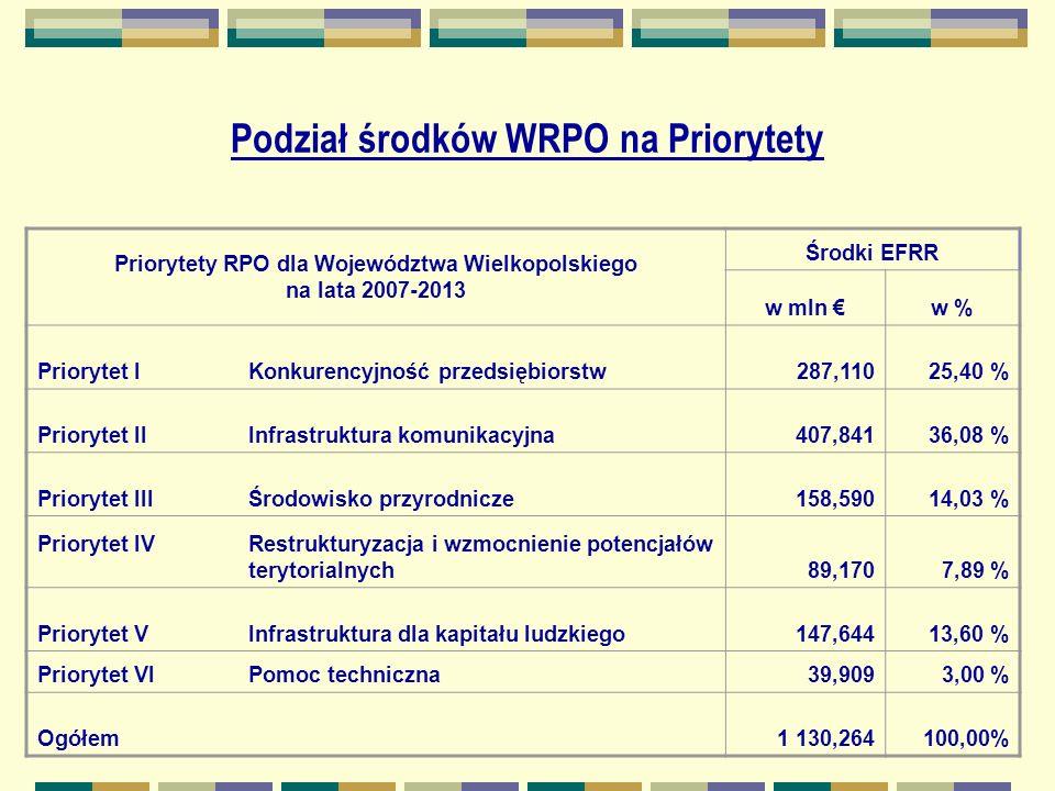 Podział środków WRPO na Priorytety Priorytety RPO dla Województwa Wielkopolskiego na lata 2007-2013 Środki EFRR w mln w % Priorytet I Konkurencyjność przedsiębiorstw287,11025,40 % Priorytet II Infrastruktura komunikacyjna407,84136,08 % Priorytet III Środowisko przyrodnicze158,59014,03 % Priorytet IV Restrukturyzacja i wzmocnienie potencjałów terytorialnych89,1707,89 % Priorytet V Infrastruktura dla kapitału ludzkiego147,64413,60 % Priorytet VI Pomoc techniczna39,9093,00 % Ogółem1 130,264100,00%