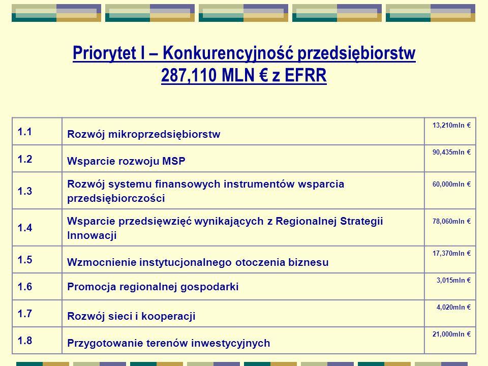 Priorytet I – Konkurencyjność przedsiębiorstw 287,110 MLN z EFRR 1.1 Rozwój mikroprzedsiębiorstw 13,210mln 1.2 Wsparcie rozwoju MSP 90,435mln 1.3 Rozwój systemu finansowych instrumentów wsparcia przedsiębiorczości 60,000mln 1.4 Wsparcie przedsięwzięć wynikających z Regionalnej Strategii Innowacji 78,060mln 1.5 Wzmocnienie instytucjonalnego otoczenia biznesu 17,370mln 1.6Promocja regionalnej gospodarki 3,015mln 1.7 Rozwój sieci i kooperacji 4,020mln 1.8 Przygotowanie terenów inwestycyjnych 21,000mln