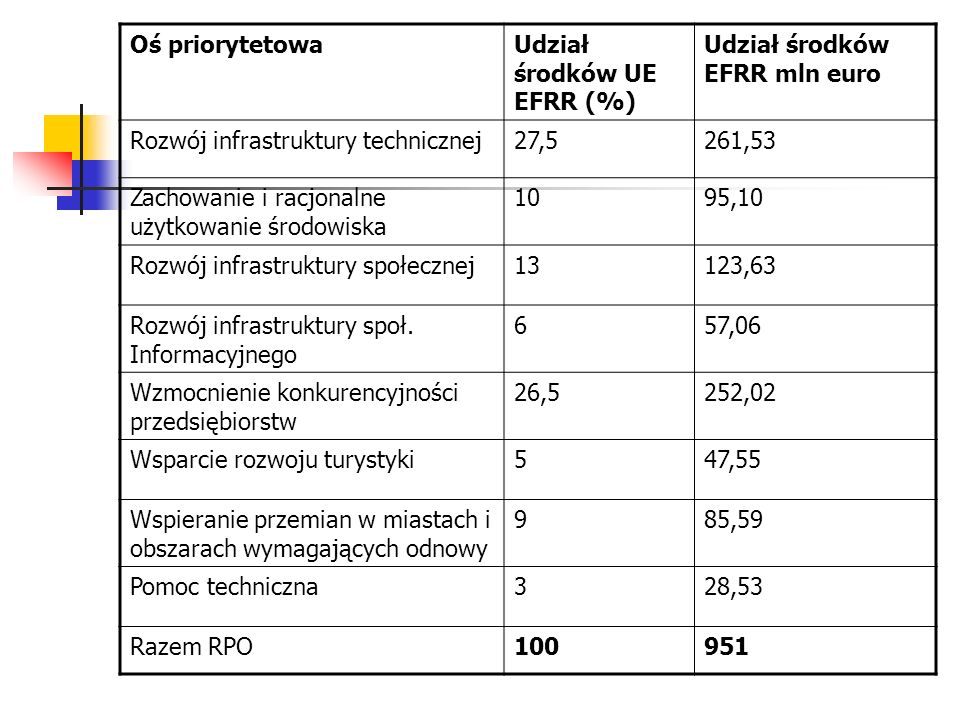 Oś priorytetowaUdział środków UE EFRR (%) Udział środków EFRR mln euro Rozwój infrastruktury technicznej27,5261,53 Zachowanie i racjonalne użytkowanie środowiska 1095,10 Rozwój infrastruktury społecznej13123,63 Rozwój infrastruktury społ.