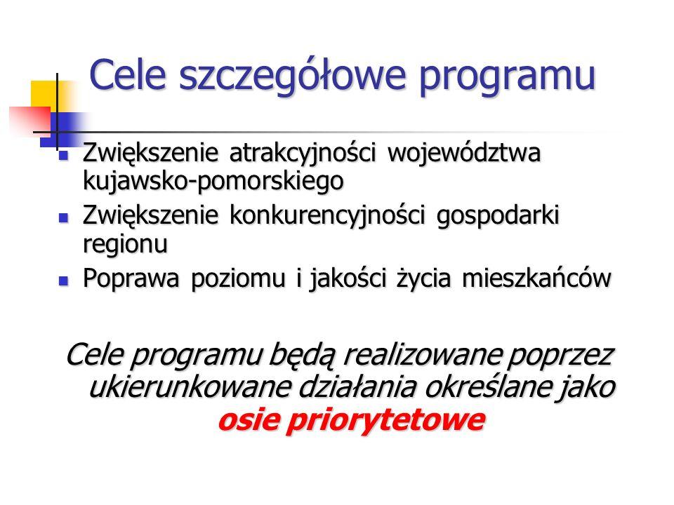 Cele szczegółowe programu Zwiększenie atrakcyjności województwa kujawsko-pomorskiego Zwiększenie atrakcyjności województwa kujawsko-pomorskiego Zwiększenie konkurencyjności gospodarki regionu Zwiększenie konkurencyjności gospodarki regionu Poprawa poziomu i jakości życia mieszkańców Poprawa poziomu i jakości życia mieszkańców Cele programu będą realizowane poprzez ukierunkowane działania określane jako osie priorytetowe