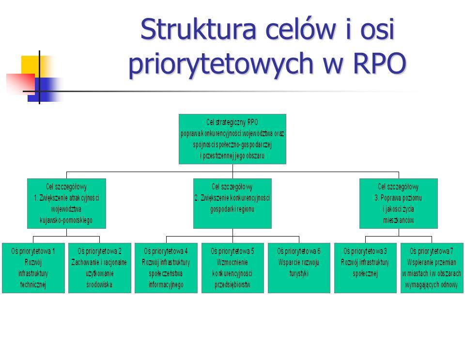 Struktura celów i osi priorytetowych w RPO