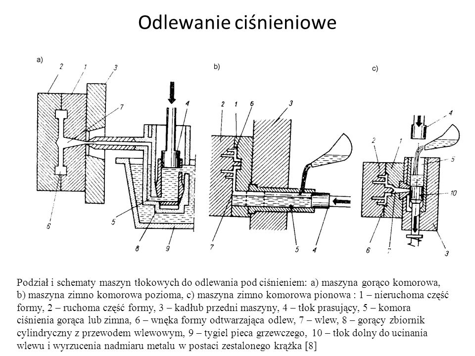 Odlewanie ciśnieniowe a) b) c) Podział i schematy maszyn tłokowych do odlewania pod ciśnieniem: a) maszyna gorąco komorowa, b) maszyna zimno komorowa