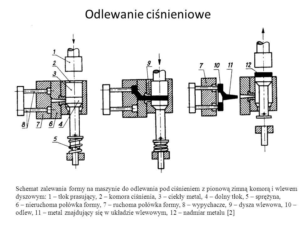 Odlewanie ciśnieniowe Schemat zalewania formy na maszynie do odlewania pod ciśnieniem z pionową zimną komorą i wlewem dyszowym: 1 – tłok prasujący, 2