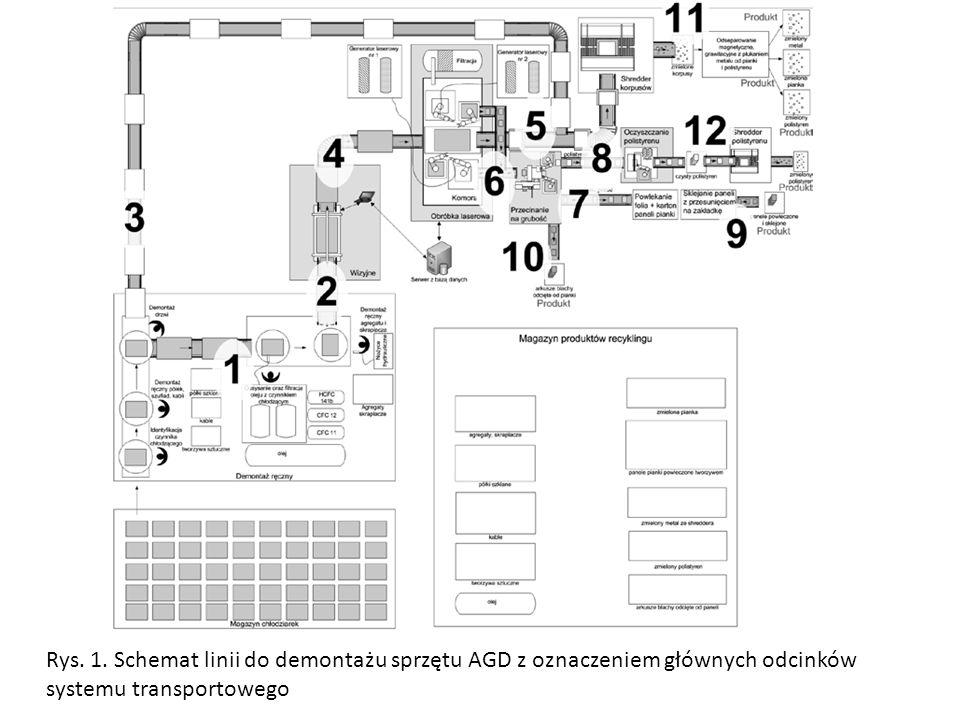 Rys. 1. Schemat linii do demontażu sprzętu AGD z oznaczeniem głównych odcinków systemu transportowego