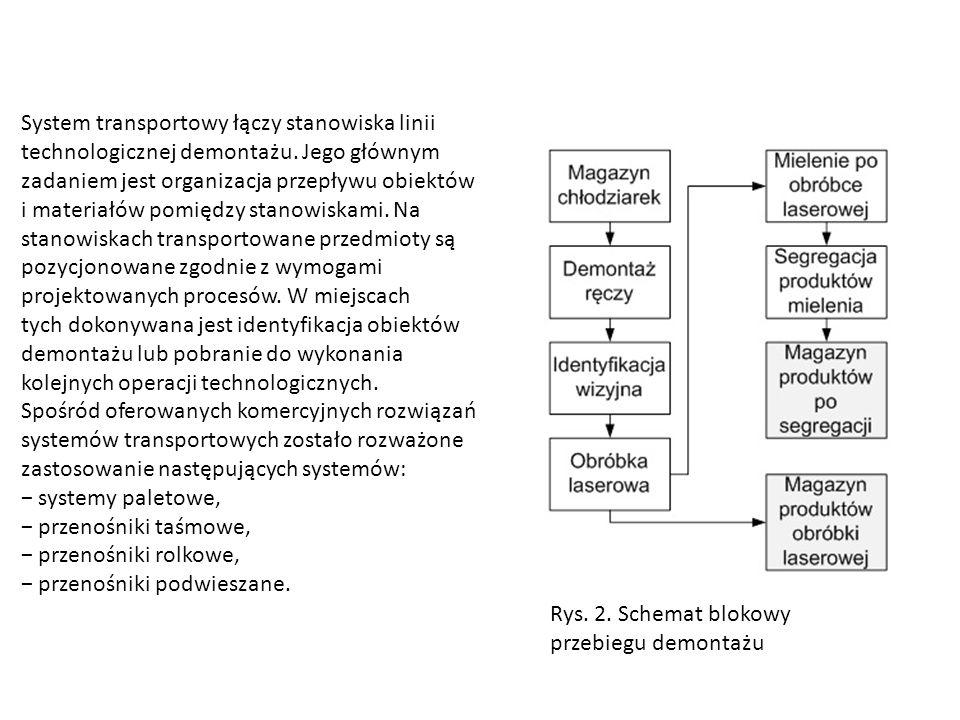 System transportowy łączy stanowiska linii technologicznej demontażu. Jego głównym zadaniem jest organizacja przepływu obiektów i materiałów pomiędzy