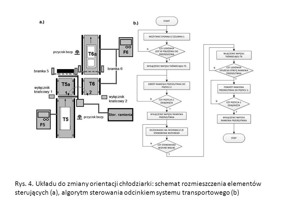Rys. 4. Układu do zmiany orientacji chłodziarki: schemat rozmieszczenia elementów sterujących (a), algorytm sterowania odcinkiem systemu transportoweg