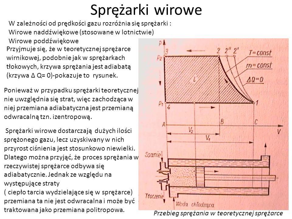 Sprężarki wirowe W zależności od prędkości gazu rozróżnia się sprężarki : Wirowe naddźwiękowe (stosowane w lotnictwie) Wirowe poddźwiękowe Przyjmuje się, że w teoretycznej sprężarce wirnikowej, podobnie jak w sprężarkach tłokowych, krzywa sprężania jest adiabatą (krzywa Δ Q= 0)-pokazuje to rysunek.