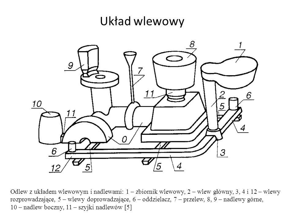 Układ wlewowy Odlew z układem wlewowym i nadlewami: 1 – zbiornik wlewowy, 2 – wlew główny, 3, 4 i 12 – wlewy rozprowadzające, 5 – wlewy doprowadzające