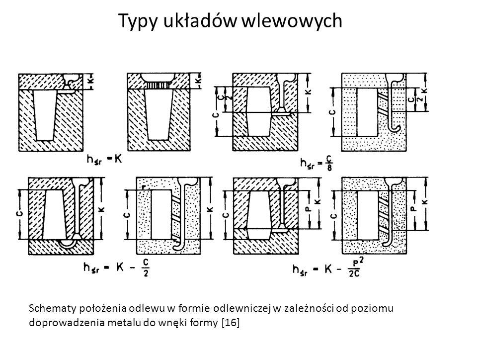 Typy układów wlewowych Schematy położenia odlewu w formie odlewniczej w zależności od poziomu doprowadzenia metalu do wnęki formy [16]