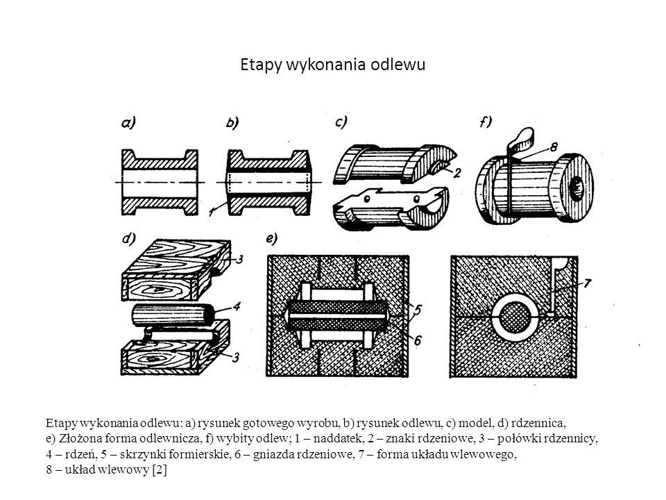 Etapy wykonania odlewu Etapy wykonania odlewu: a) rysunek gotowego wyrobu, b) rysunek odlewu, c) model, d) rdzennica, e) Złożona forma odlewnicza, f)