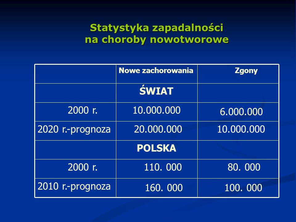 Statystyka zapadalności na choroby nowotworowe 100. 000 160. 000 2010 r.-prognoza 80. 000 110. 000 2000 r. POLSKA 10.000.000 20.000.0002020 r.-prognoz