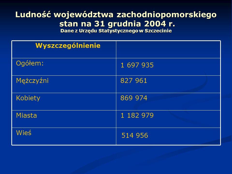 Ludność województwa zachodniopomorskiego stan na 31 grudnia 2004 r. Dane z Urzędu Statystycznego w Szczecinie 514 956 Wieś 1 182 979 Miasta 869 974 Ko