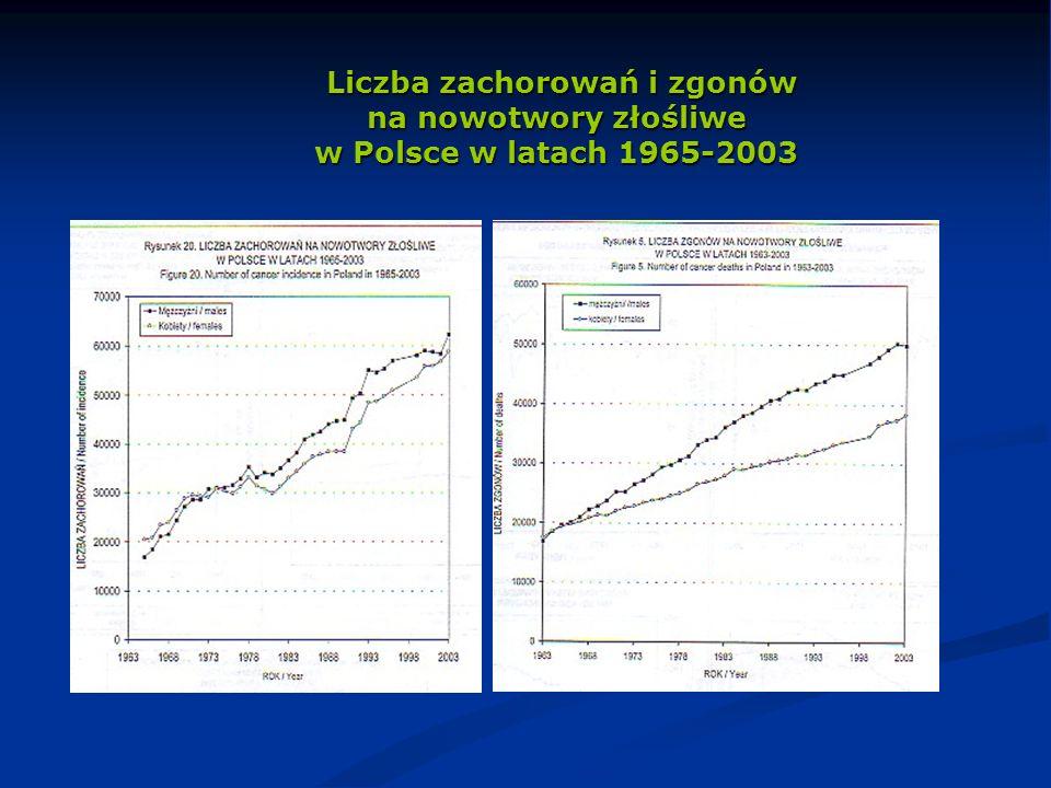Liczba zachorowań i zgonów na nowotwory złośliwe w Polsce w latach 1965-2003 Liczba zachorowań i zgonów na nowotwory złośliwe w Polsce w latach 1965-2