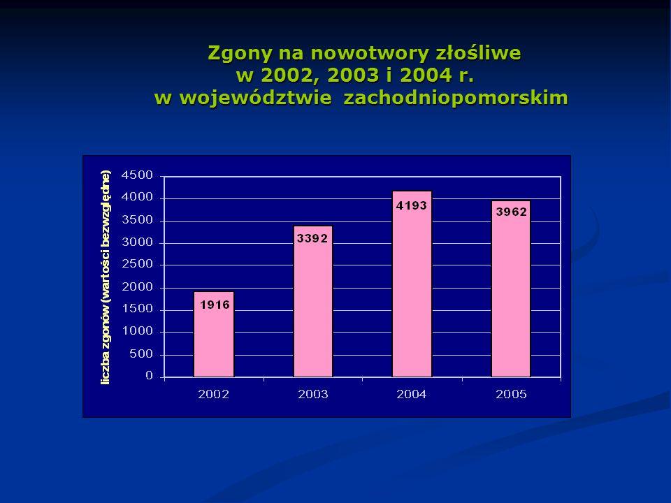 Zgony na nowotwory złośliwe w 2002, 2003 i 2004 r. w województwie zachodniopomorskim Zgony na nowotwory złośliwe w 2002, 2003 i 2004 r. w województwie