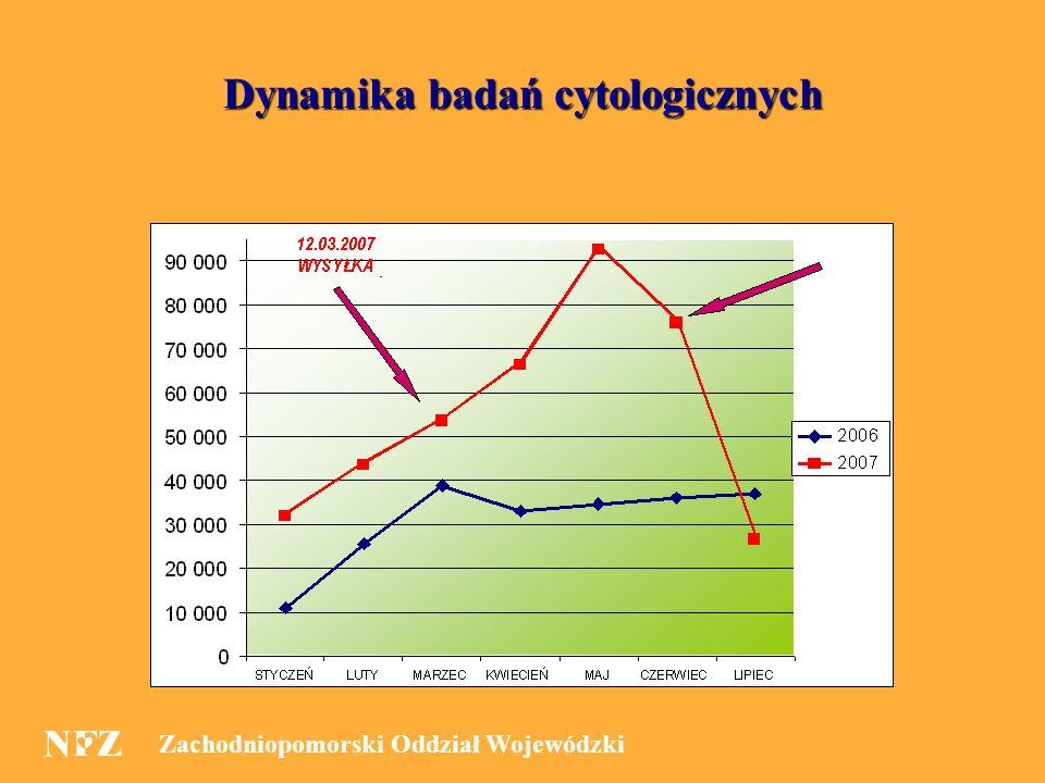 Zachodniopomorski Oddział Wojewódzki 11 Dynamika badań cytologicznych