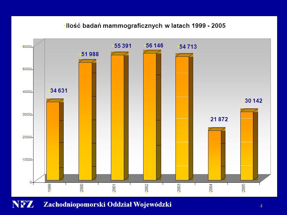 Zachodniopomorski Oddział Wojewódzki 4 34 631 51 988 55 391 56 146 54 713 21 872 30 142 0 10000 20000 30000 40000 50000 60000 1999200020012002200320042005 Ilość badań mammograficznych w latach 1999 - 2005