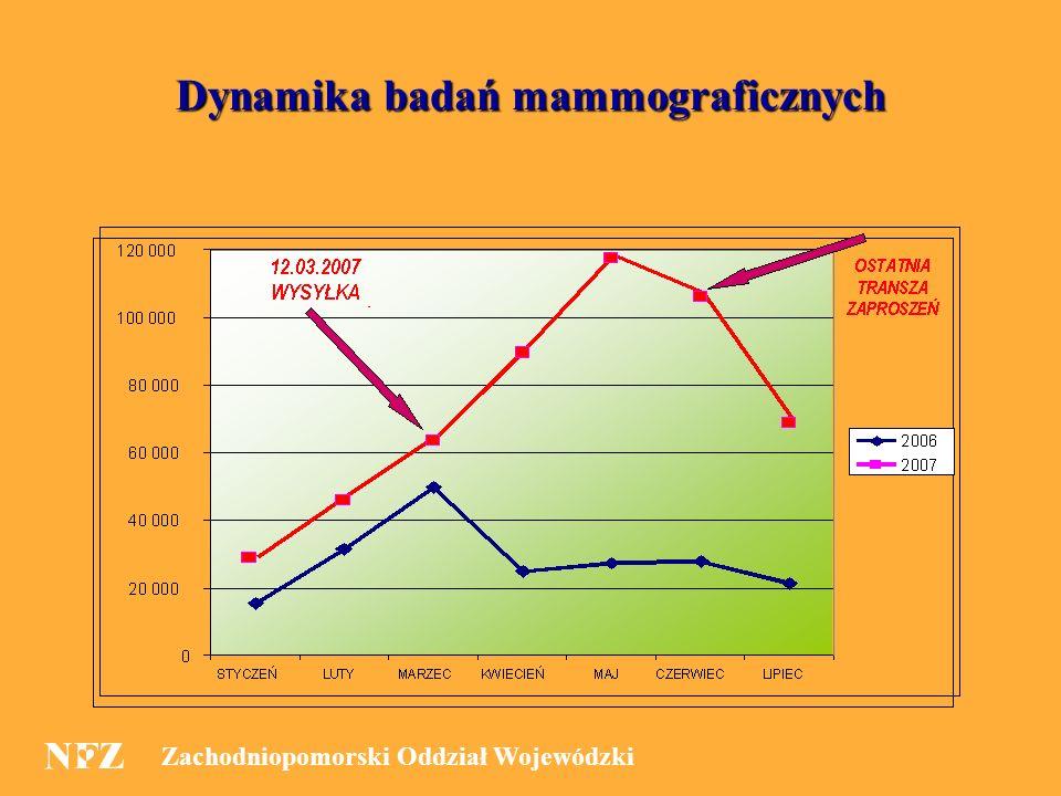 9 Dynamika badań mammograficznych