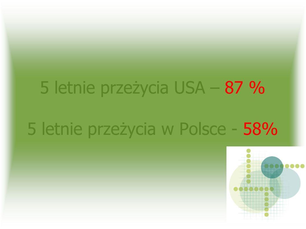 5 letnie przeżycia USA – 87 % 5 letnie przeżycia w Polsce - 58%