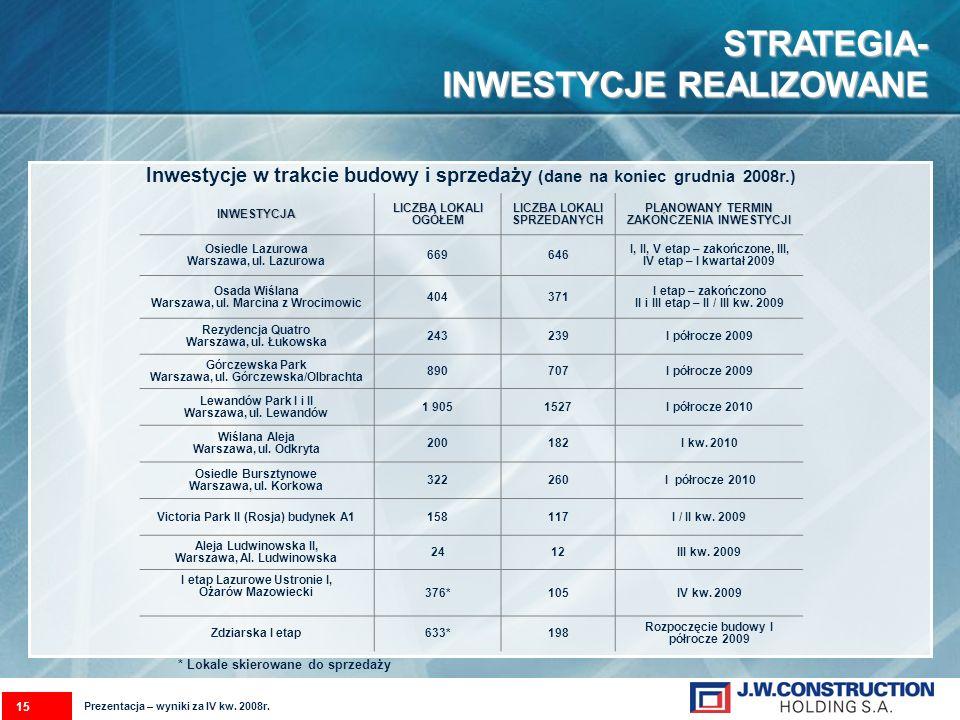 STRATEGIA- INWESTYCJE REALIZOWANE Inwestycje w trakcie budowy i sprzedaży (dane na koniec grudnia 2008r.)INWESTYCJA LICZBA LOKALI OGÓŁEM LICZBA LOKALI