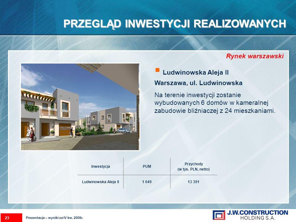PRZEGLĄD INWESTYCJI REALIZOWANYCH Ludwinowska Aleja II Warszawa, ul. Ludwinowska Na terenie inwestycji zostanie wybudowanych 6 domów w kameralnej zabu