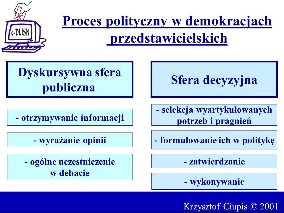 Dyskursywna sfera publiczna Sfera decyzyjna Proces polityczny w demokracjach przedstawicielskich - otrzymywanie informacji - wyrażanie opinii - ogólne