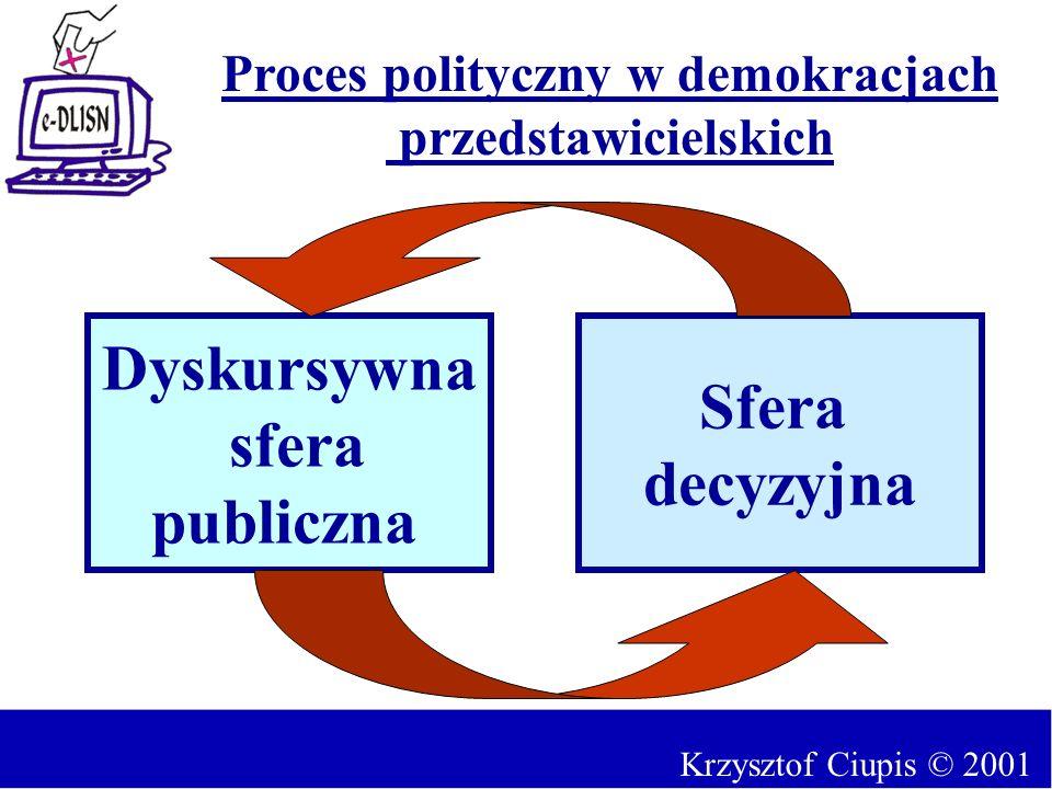 Krzysztof Ciupis © 2001 Dyskursywna sfera publiczna Sfera decyzyjna Proces polityczny w demokracjach przedstawicielskich