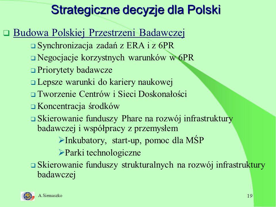 A.Siemaszko 19 Strategiczne decyzje dla Polski Budowa Polskiej Przestrzeni Badawczej Synchronizacja zadań z ERA i z 6PR Negocjacje korzystnych warunków w 6PR Priorytety badawcze Lepsze warunki do kariery naukowej Tworzenie Centrów i Sieci Doskonałości Koncentracja środków Skierowanie funduszy Phare na rozwój infrastruktury badawczej i współpracy z przemysłem Inkubatory, start-up, pomoc dla MŚP Parki technologiczne Skierowanie funduszy strukturalnych na rozwój infrastruktury badawczej