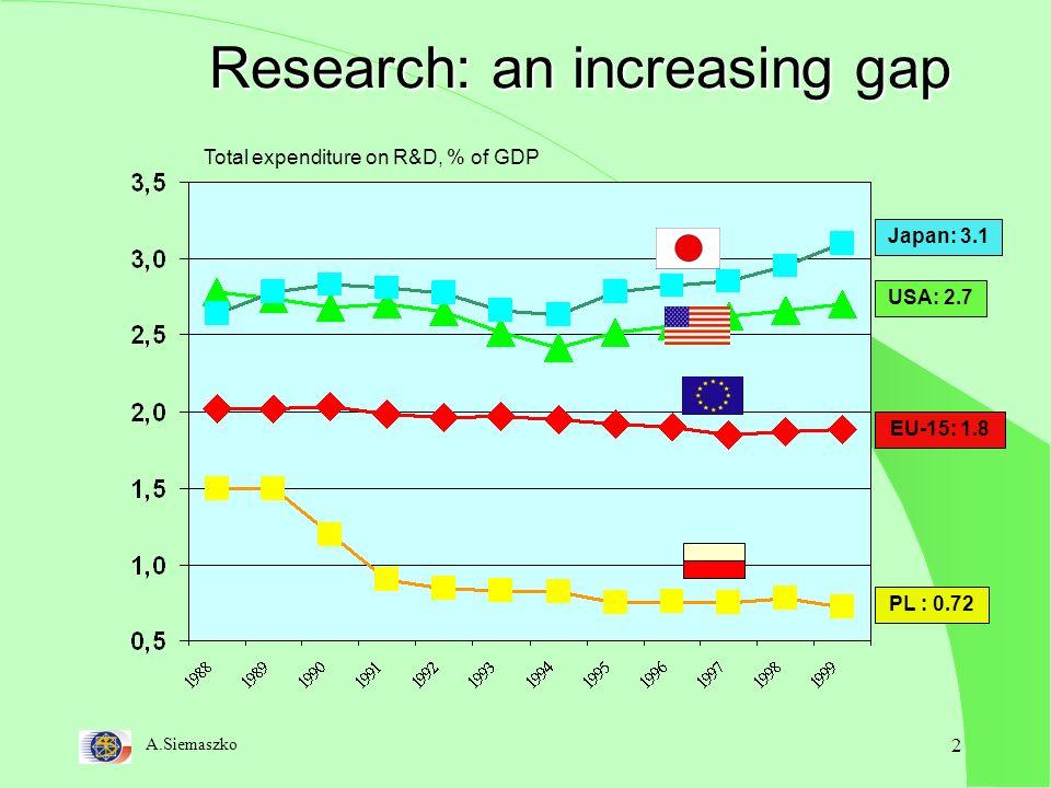 A.Siemaszko 3 RTD intensity (GERD/GDP)