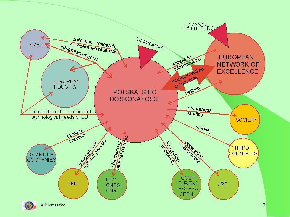 A.Siemaszko 18 Strategiczne decyzje dla Polski Uchwalić plan Kopernika rozwoju gospodarczego Polski w oparciu o wiedzę 2003 wzrost GERD do 1.0% 2006 wzrost GERD do 1.7% Środki publiczne Środki prywatne zwolnienia z podatków dla przedsiębiorstw inwestujących w badania naukowe (do 200% nakładów) offset Środki przedakcesyjne Środki strukturalne