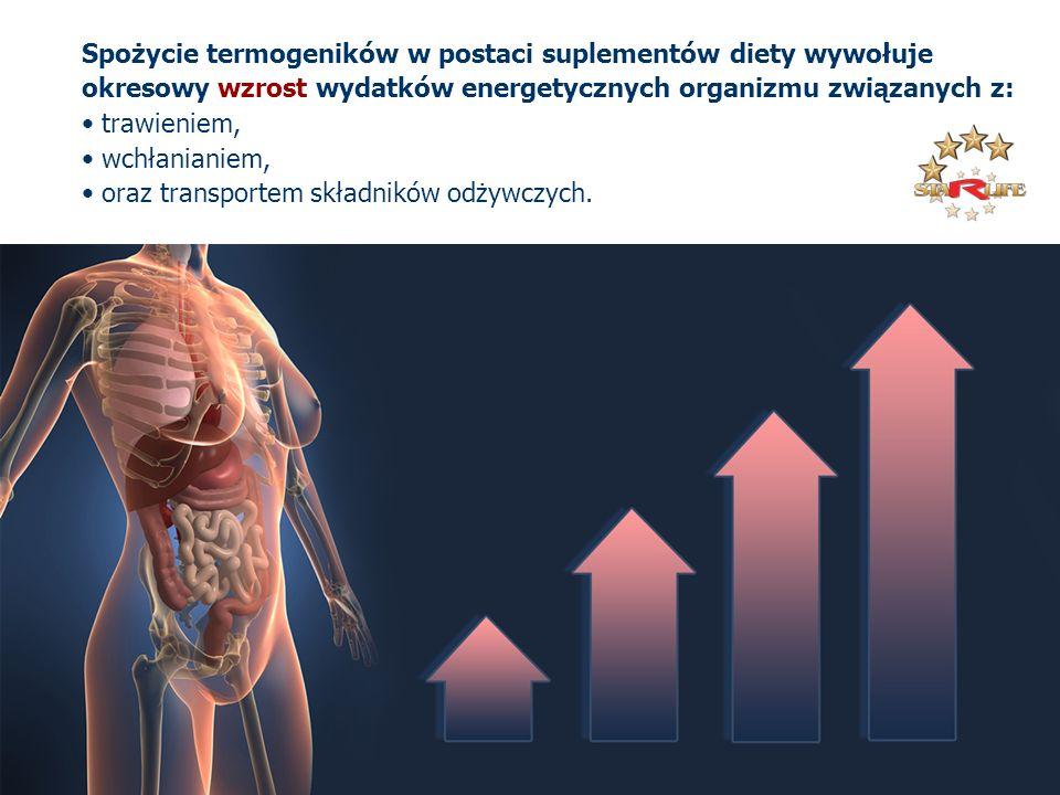 Spożycie termogeników w postaci suplementów diety wywołuje okresowy wzrost wydatków energetycznych organizmu związanych z: trawieniem, wchłanianiem, o