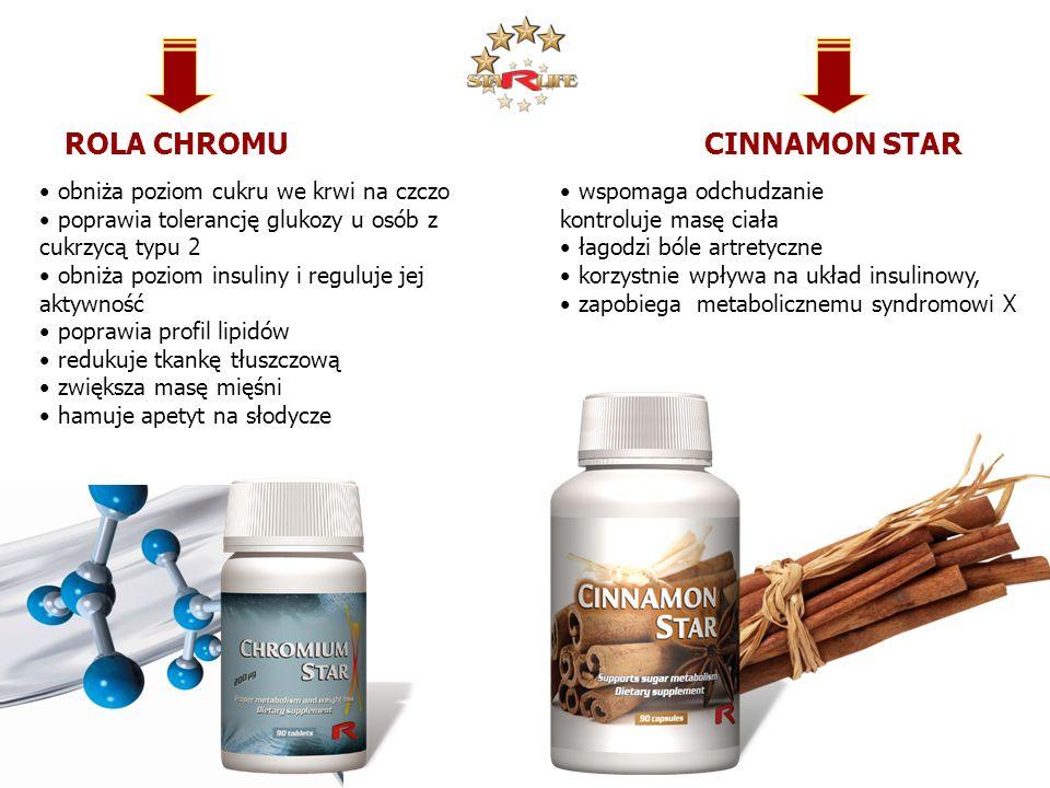 ROLA CHROMU obniża poziom cukru we krwi na czczo poprawia tolerancję glukozy u osób z cukrzycą typu 2 obniża poziom insuliny i reguluje jej aktywność