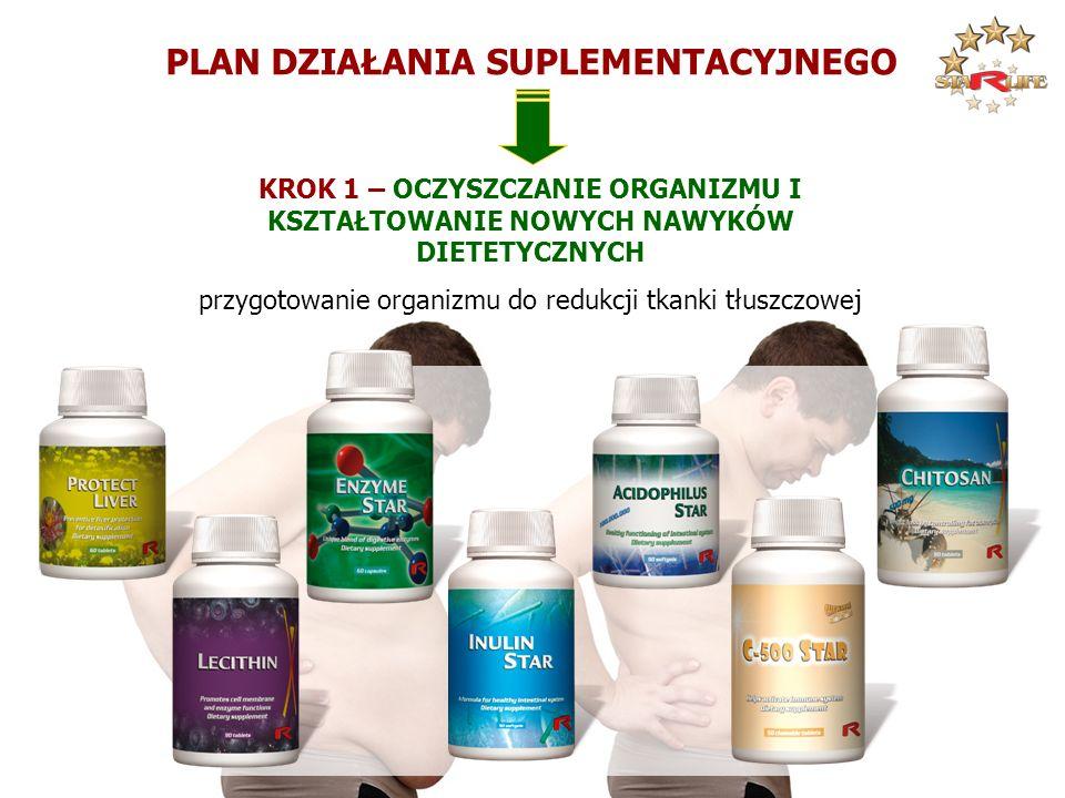 PLAN DZIAŁANIA SUPLEMENTACYJNEGO KROK 1 – OCZYSZCZANIE ORGANIZMU I KSZTAŁTOWANIE NOWYCH NAWYKÓW DIETETYCZNYCH przygotowanie organizmu do redukcji tkan