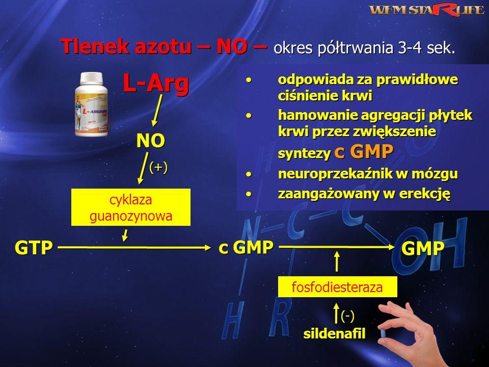 Tlenek azotu – NO – okres półtrwania 3-4 sek. Tlenek azotu – NO – okres półtrwania 3-4 sek. odpowiada za prawidłowe ciśnienie krwi hamowanie agregacji